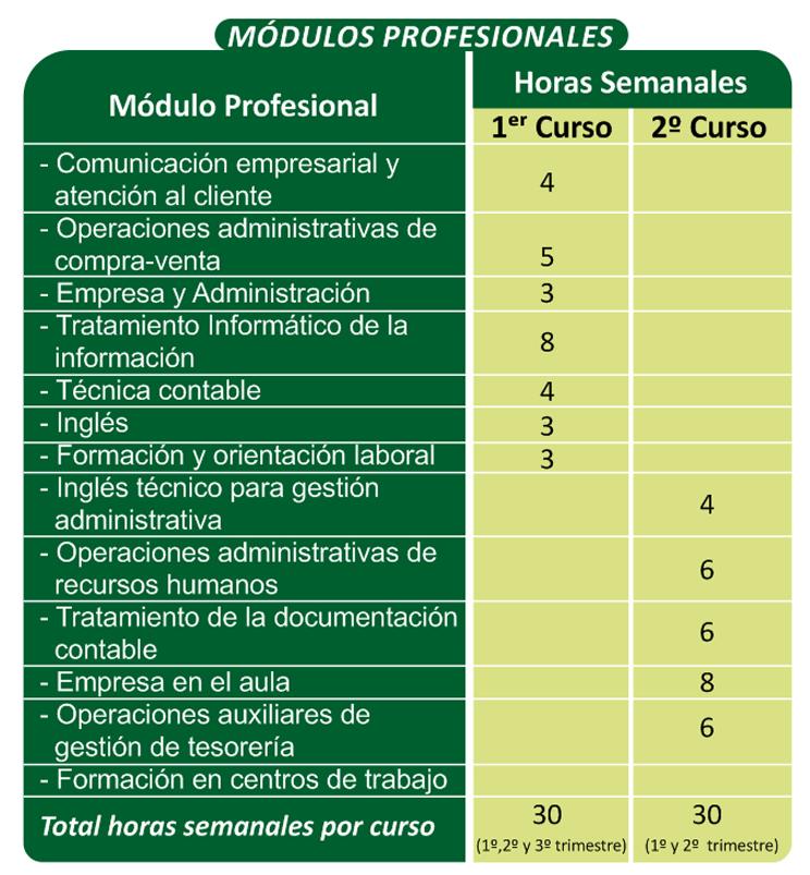 Gestión Administrativa Formación Profesional Centro